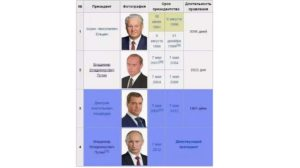 Сроки президентства путина сколько лет