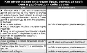 Отпуск за свой счет ветеранам труда в москве