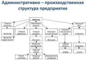 Организационная структура производственного предприятия схема