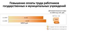 Повышение зарплаты учителям москвы в 2020 году