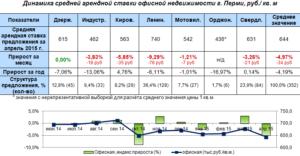 Обзор рынка земли московской области 2020 год