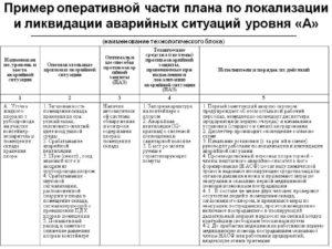 План локализации и ликвидации аварийных ситуаций в котельной образец