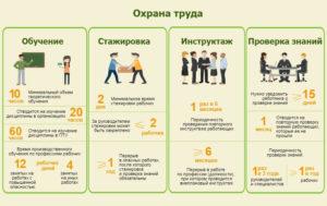 Обучение по охране труда сколько часов 2020