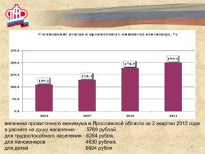 Величина прожиточного минимума в ярославской области