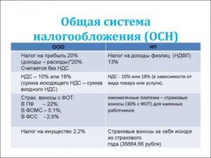 Ип налоговые вычеты при общей системе налогообложения