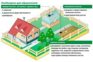 Можно ли страховать не оформленный в собственность дом
